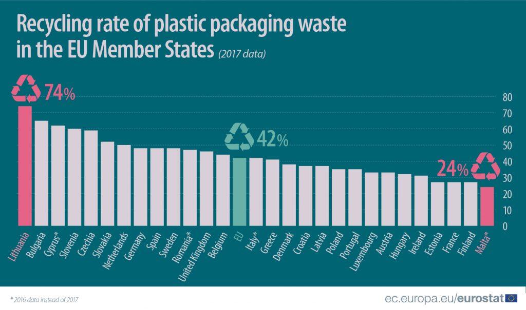 wskaźnik recyklingu plastiku w UE