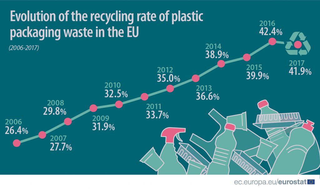 zmiana poziomu recyklingu w UE (2006-2017)